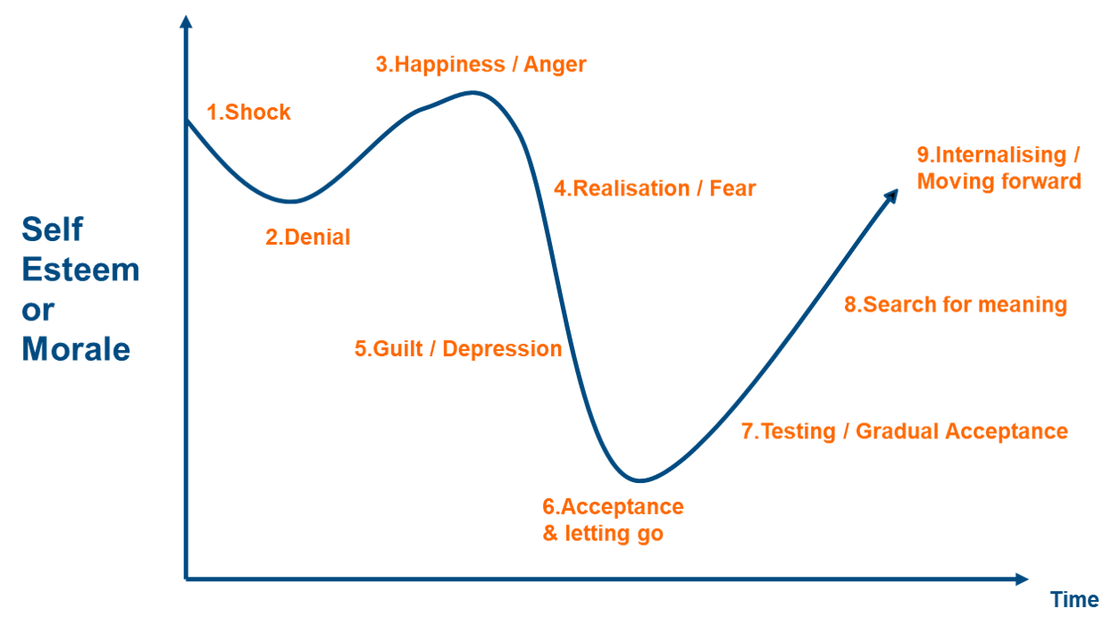 Change curve blue with numbered stages